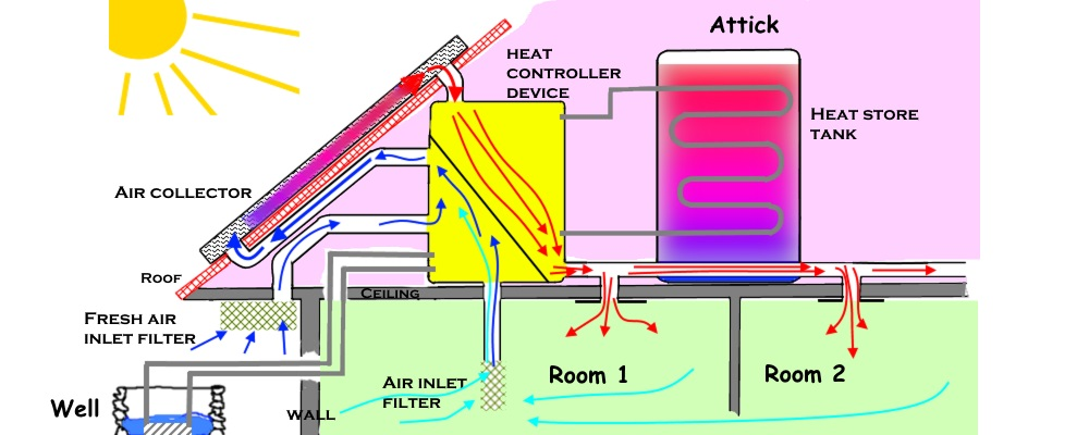 Professional DIY solar air heating system – and more » Direct ...